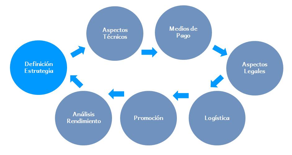 Workflow de Procesos eCommerce