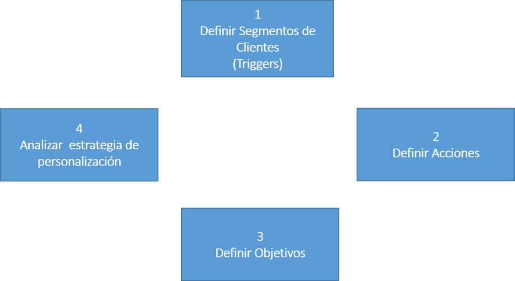 Segmentación por Comportamiento en Marketing Digital