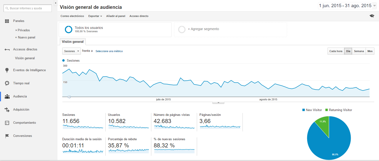 Conceptos Básicos de Google Analytics - Audiencia
