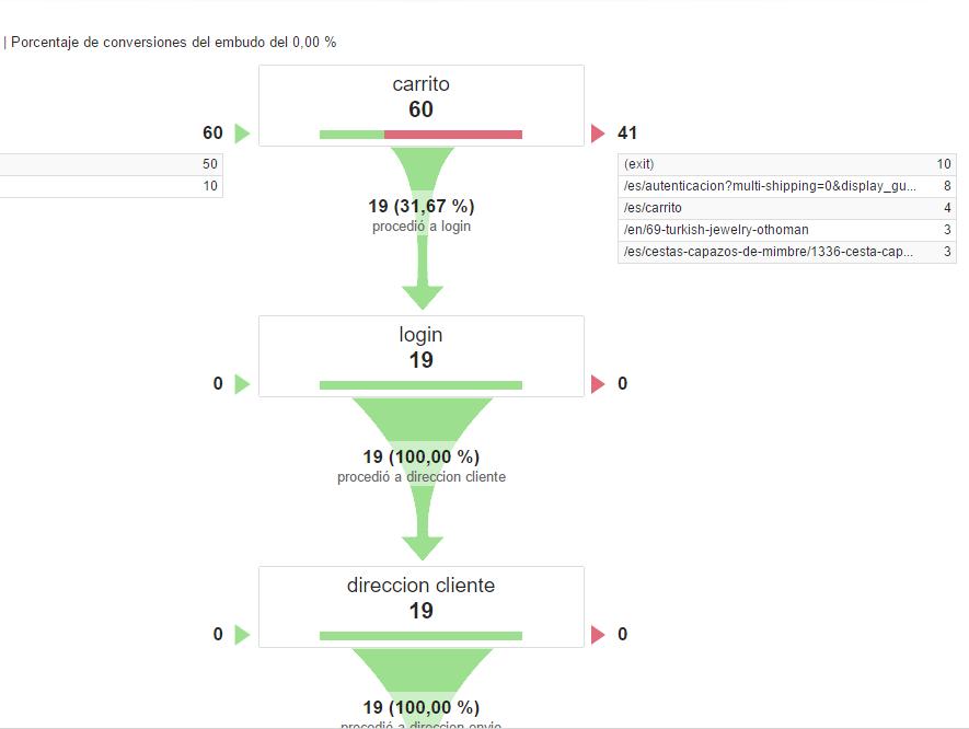 Conceptos Básicos de Google Analytics - Conversiones