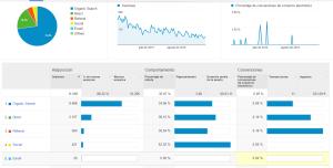 Conceptos Basicos de Google Analytics - Adquisión