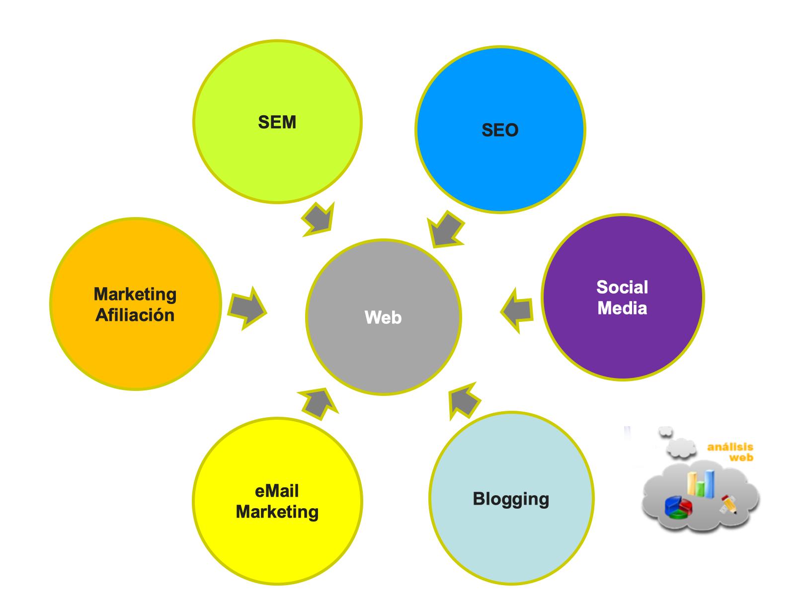 Estrategia Digital - Marketing Digital