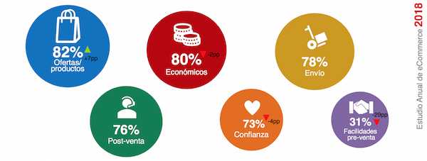 Datos Claves de eCommerce en 2018 - 6