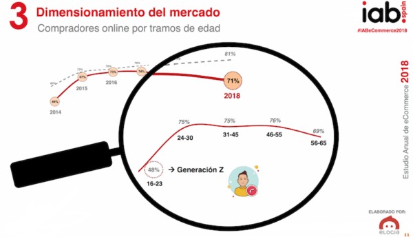 Datos eCommerce 2018 - Dimension Mercado