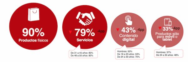 Datos eCommerce 2018 - Productos y Servicios