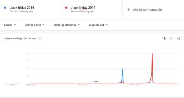 Los términos más buscados por Black Friday