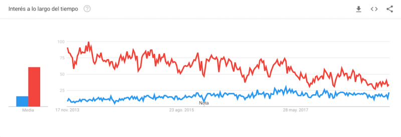 WooCommerce vs Prestashop - Google Trends