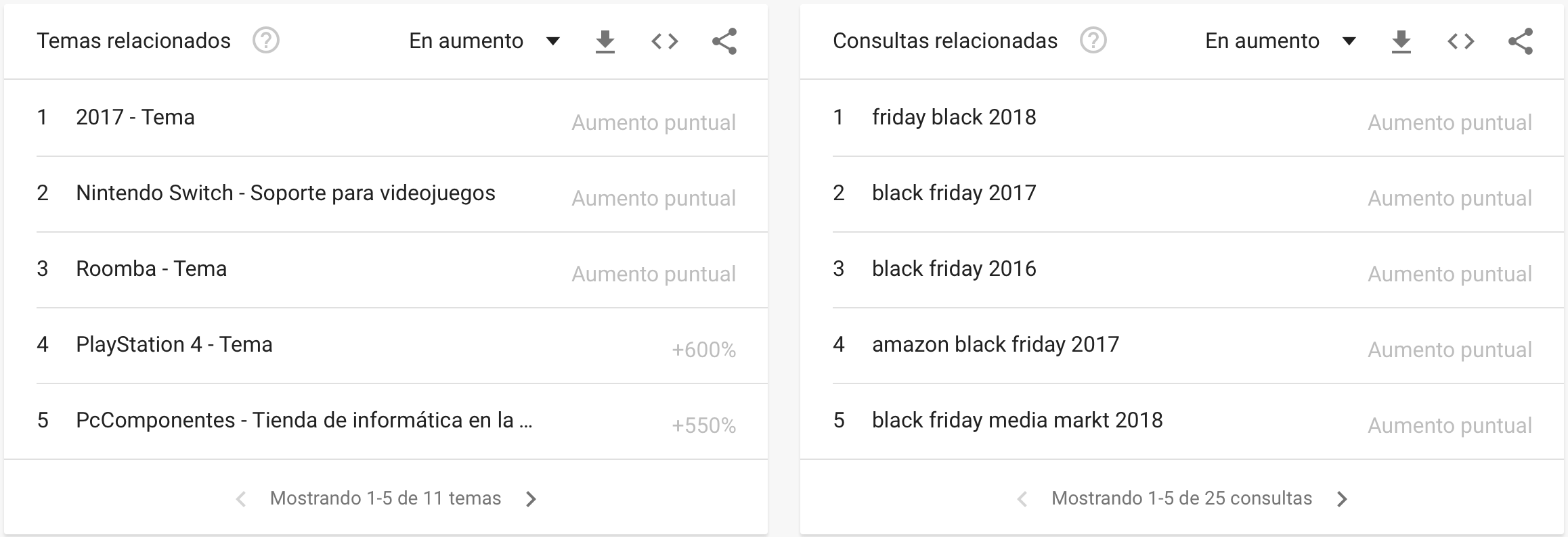 campaña de black friday - datos de búsquedas