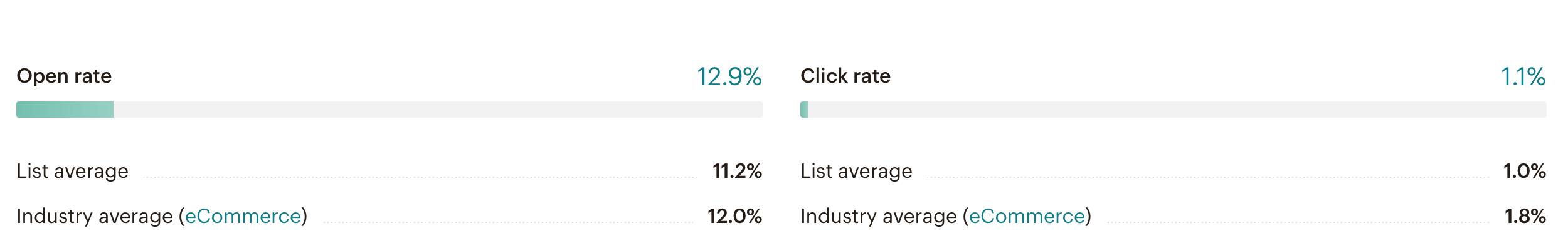 Como medir el exito de tus campañas de email marketing