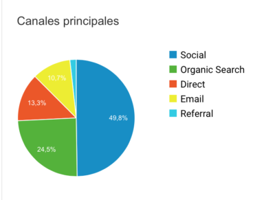 Medir efectividad campañas email marketing