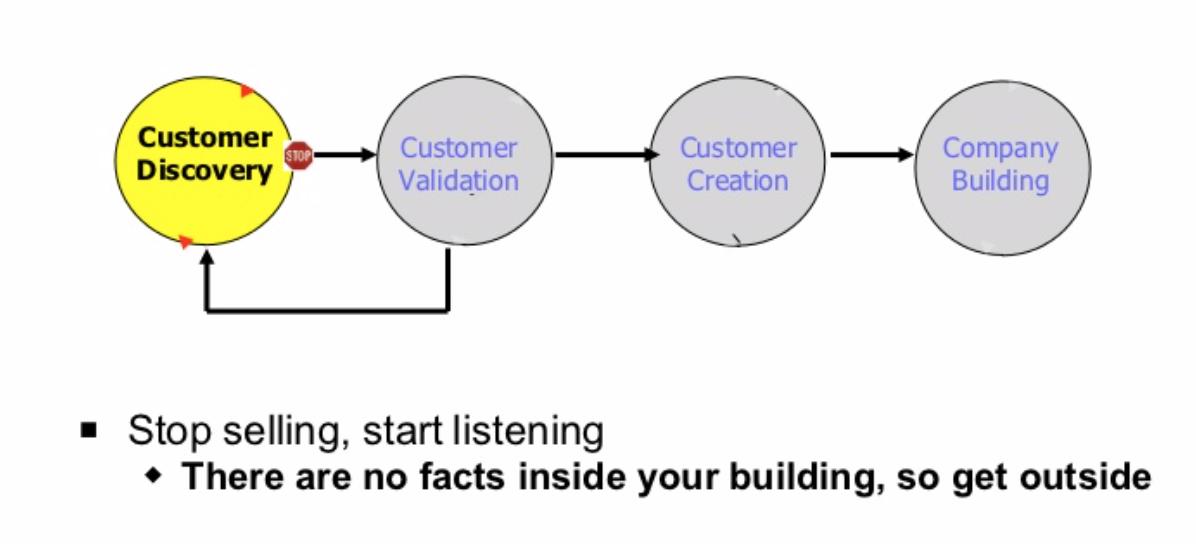 Emprender un negocio - Lean Startup