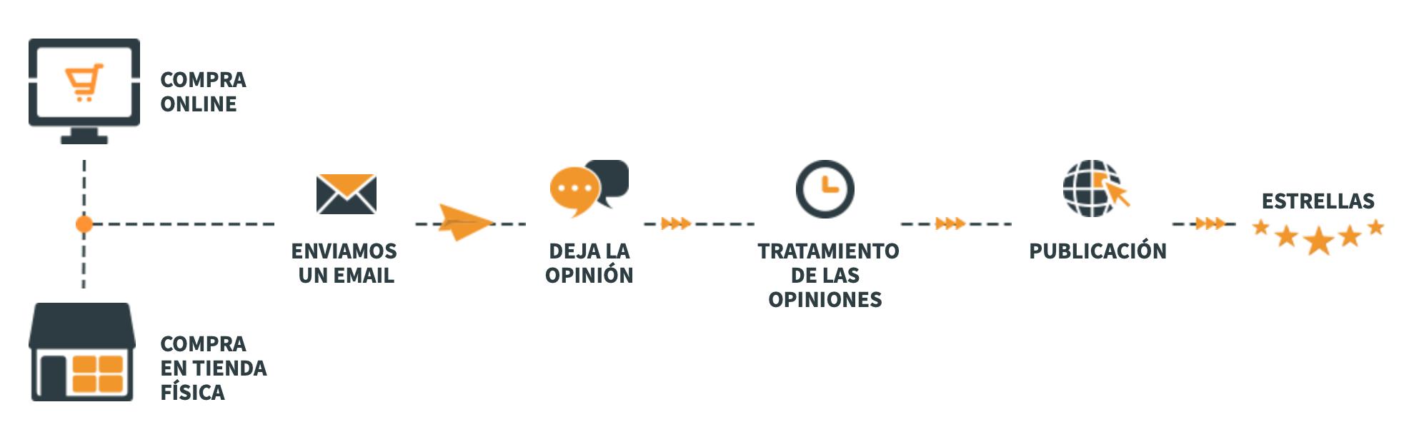 Que son los sistemas de opiniones - Tiendas online
