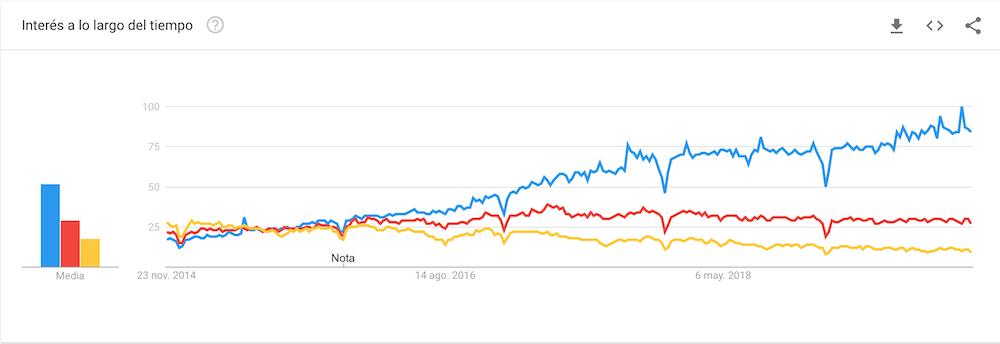 El imparable auge de Shopify a nivel internacional