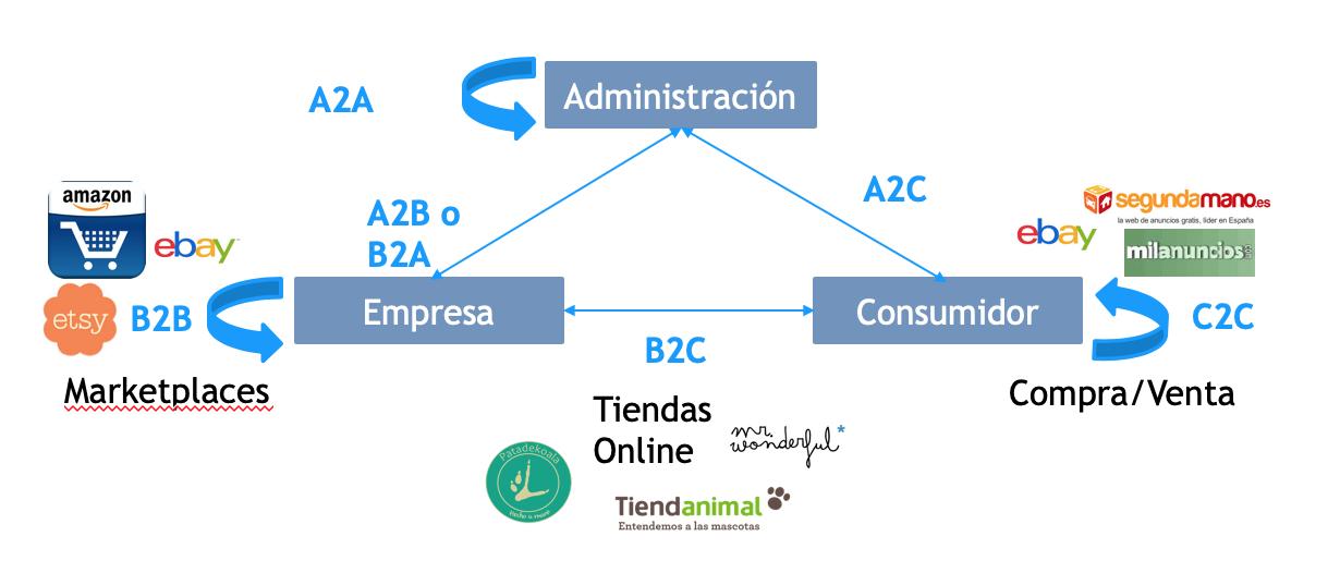 Tipos de Plataformas eCommerce